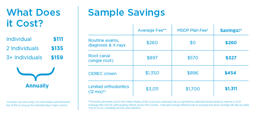 My Smile Dental Plan Treatment Savings Chart